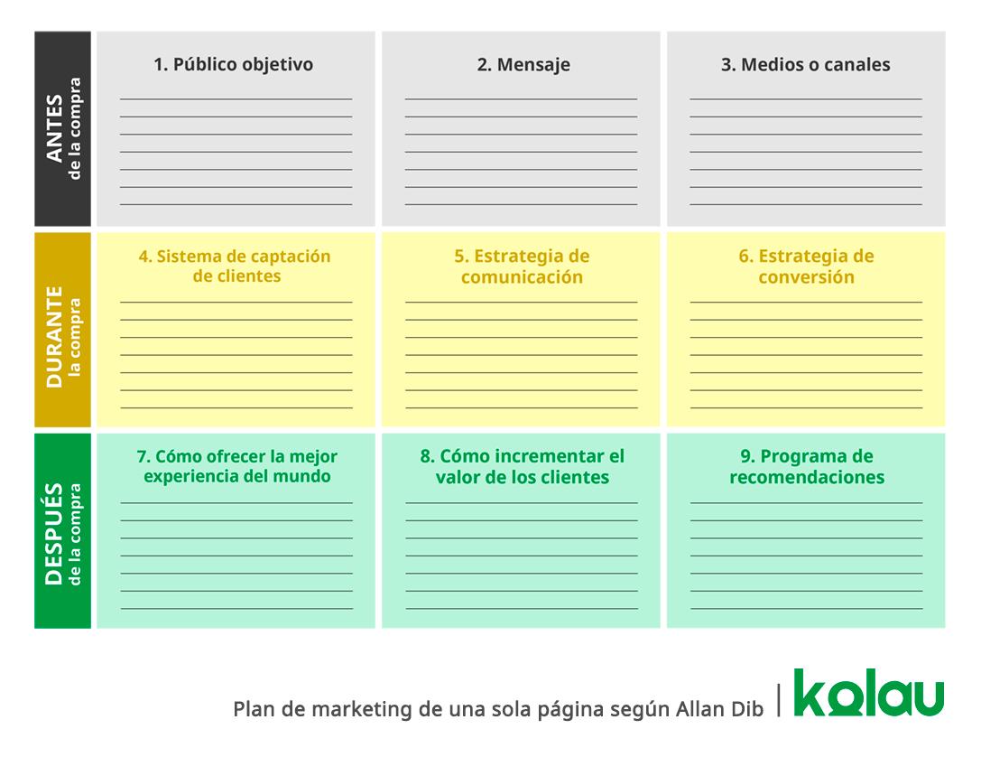 Cómo hacer un plan de marketing. Esquema del 1 page marketing plan