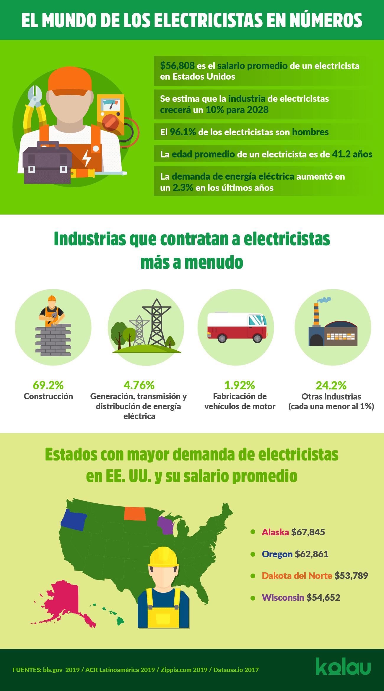 Infografía. Marketing para Electricistas. El mundo de los electricistas en números.