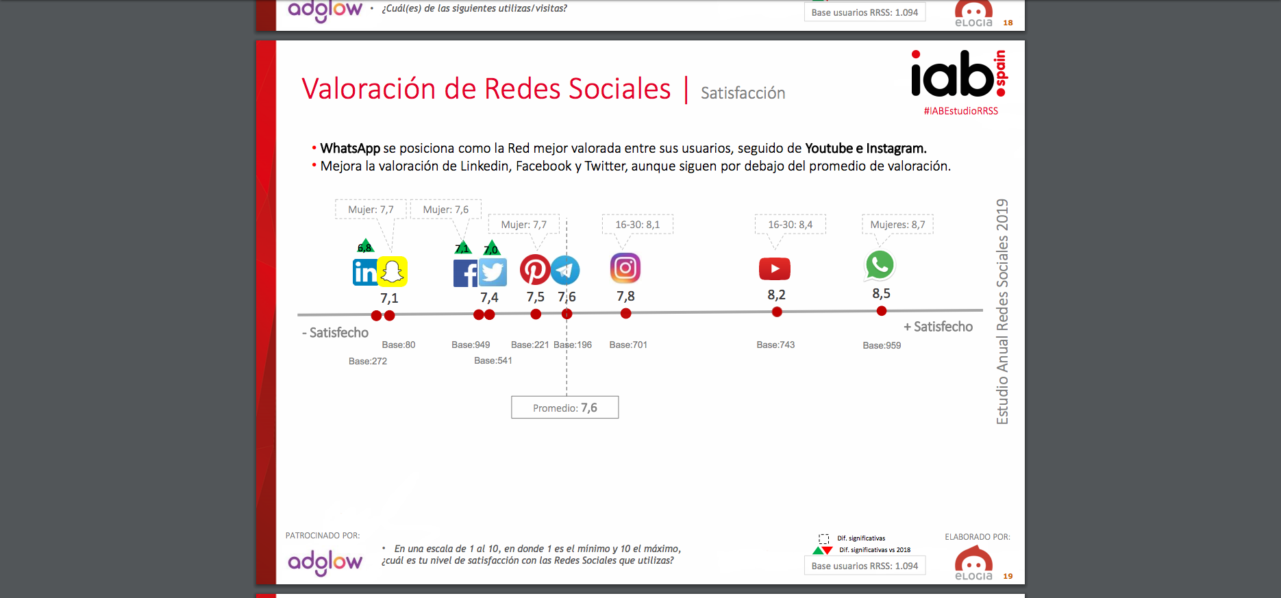 5 ideas para promocionar tu negocio en YouTube. Redes Sociales