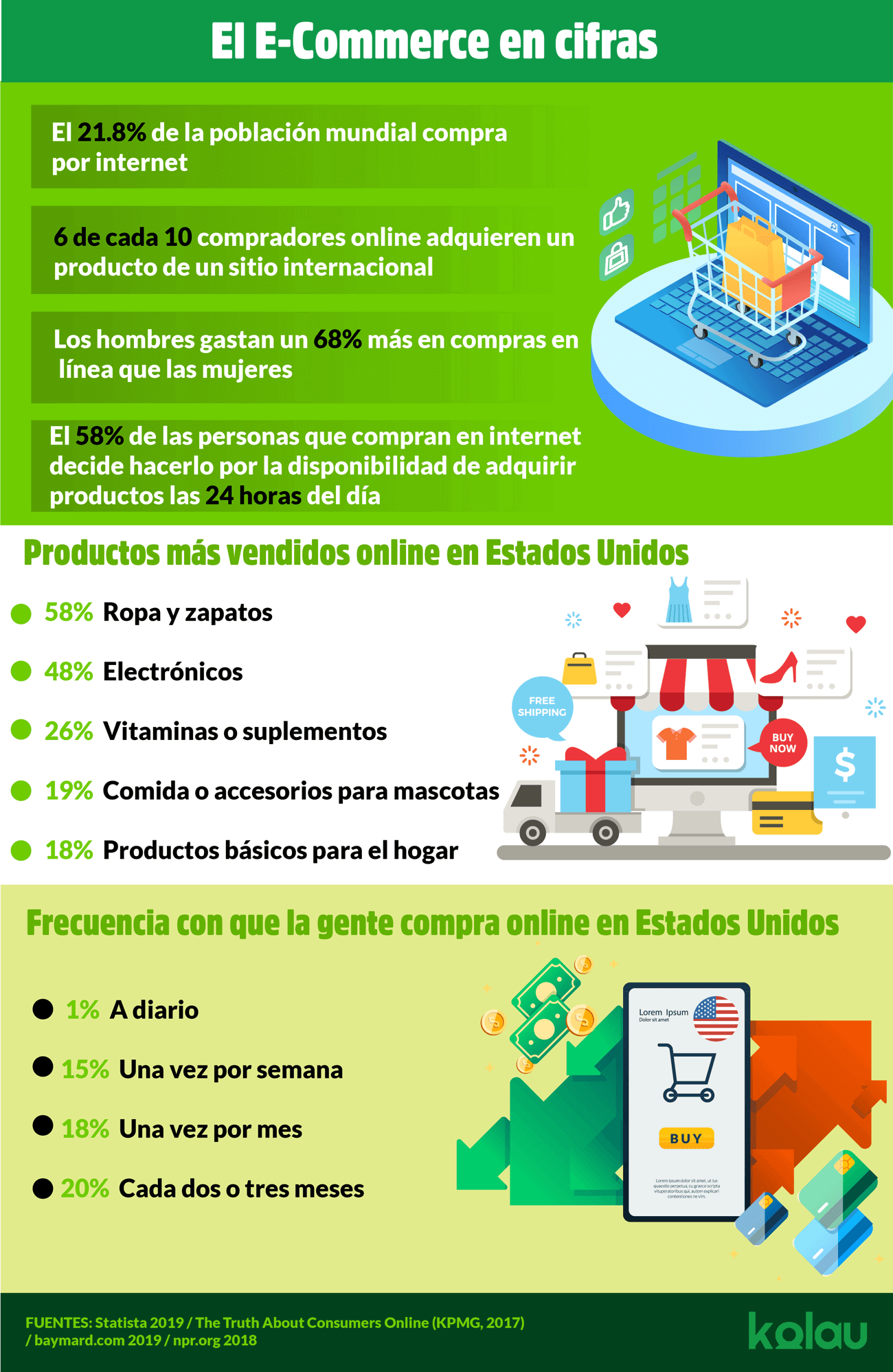 El E-commerce en cifras.