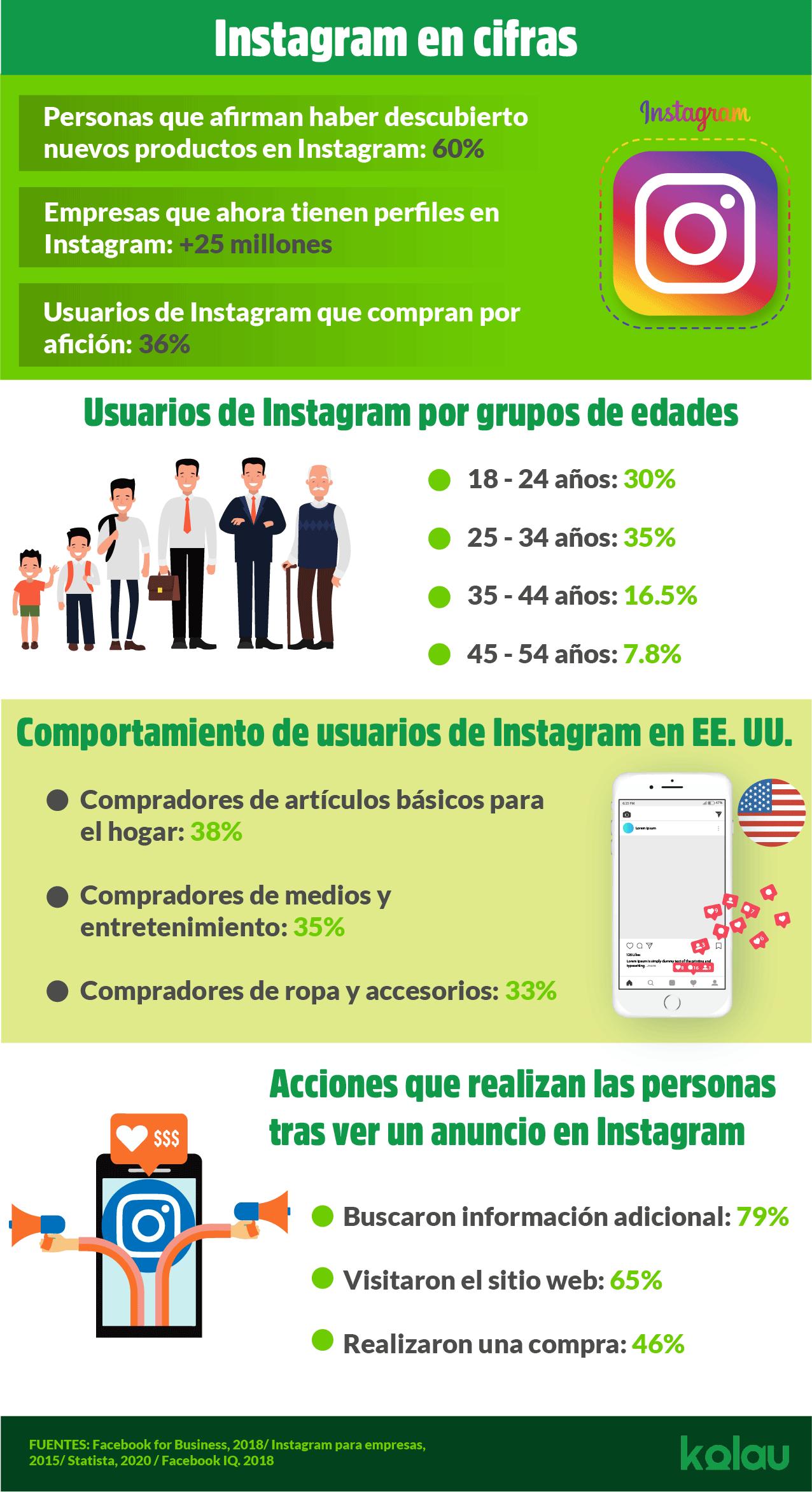 Cómo vender en Instagram. Infográfico