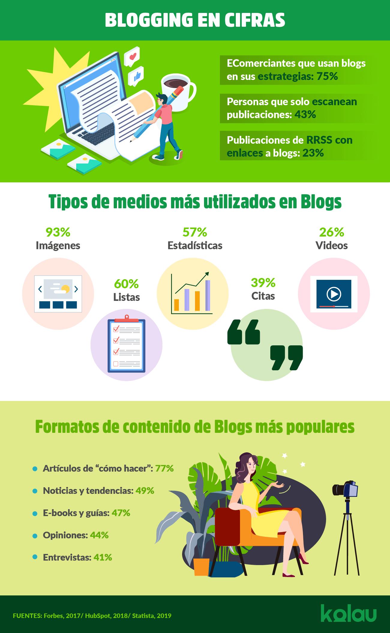 Infográfia. Cómo Crear un Blog en Blogger en 5 Pasos.