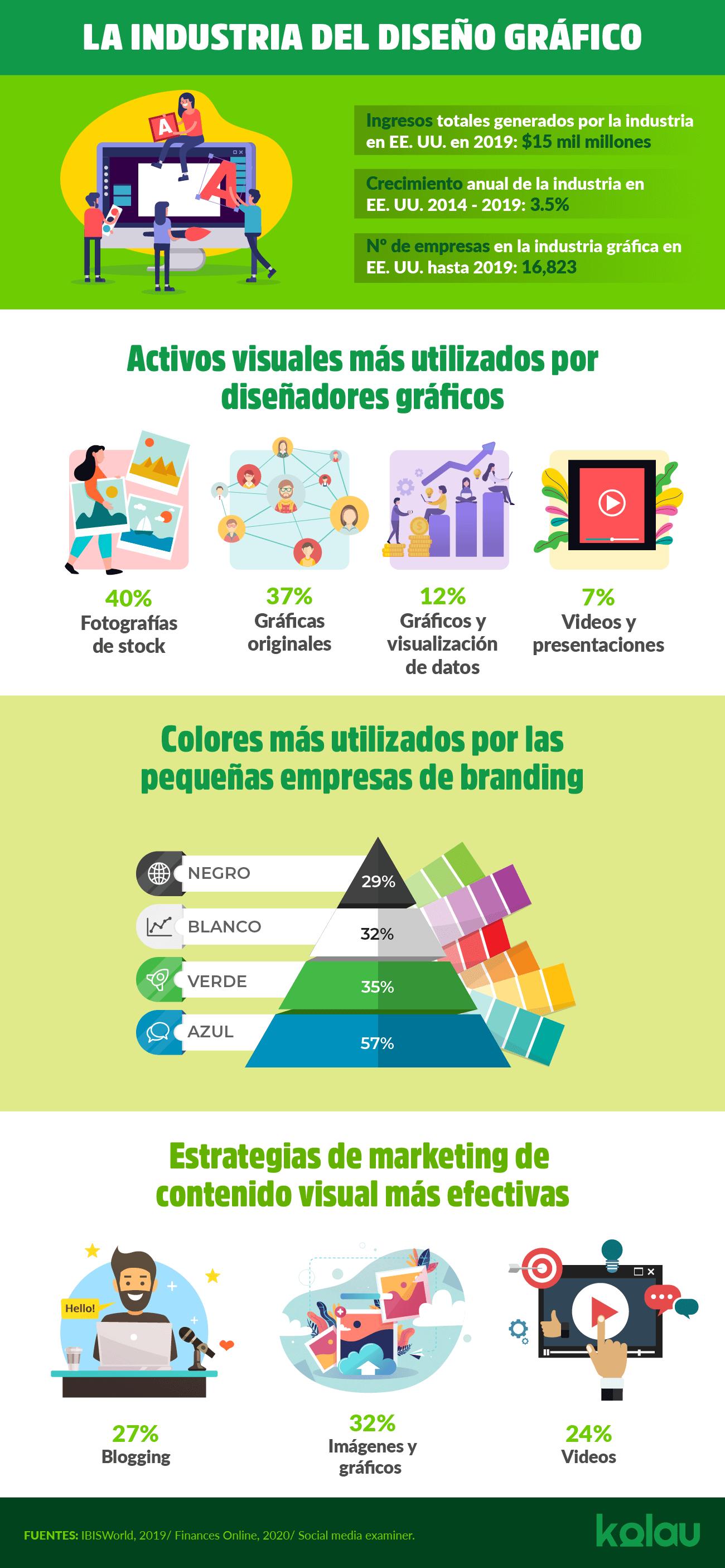 Infográficos. Marketing para Designers Gráficos.