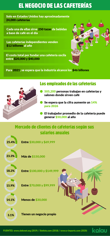 Marketing para cafeterías. Infográfico