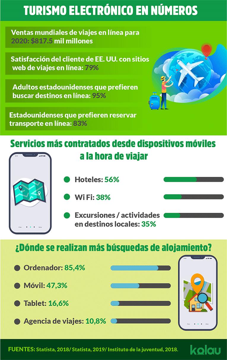 Vender servicios turisticos por internet. Infograficos