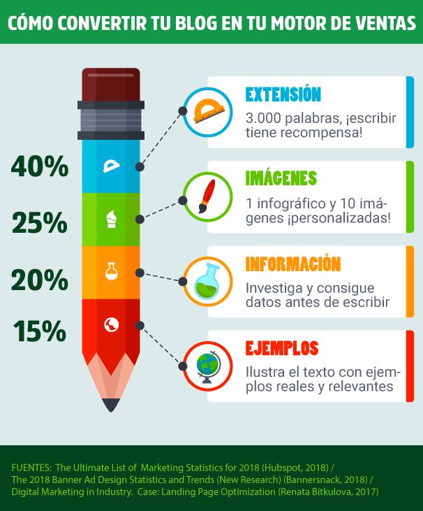 crear-blog-infografia